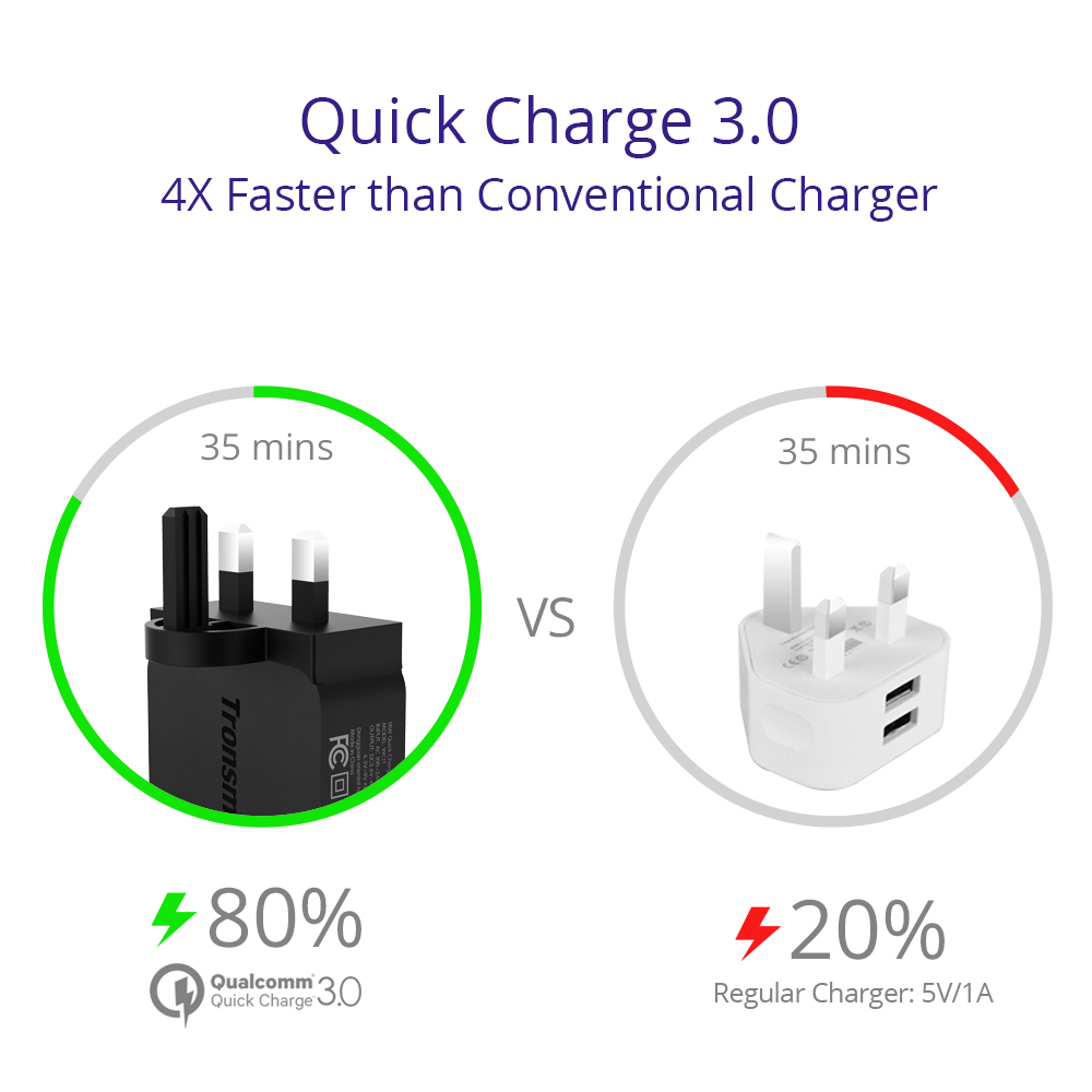 medium resolution of tronsmart wc1t 1 port usb wall charger with quick charge 3 0 huawei fast charging fcp