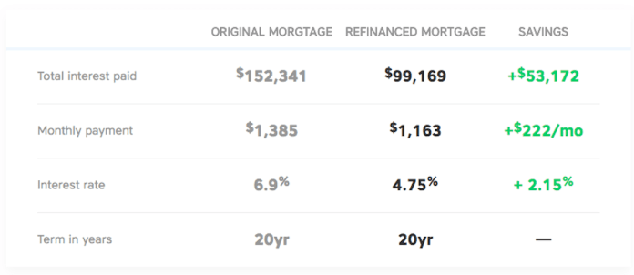 Save money each month by refinancing your home
