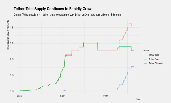 Tether Total Supply Continues To Rapidly Grow