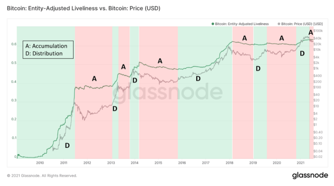 Bitcoin'in bunu yapması an meselesi 15