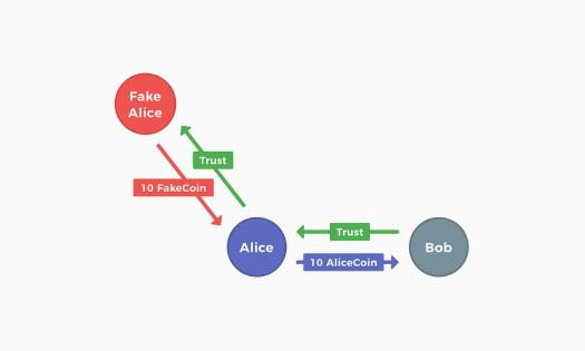 區塊鏈打造的全民基本所得 (UBI) 有可能實現嗎?