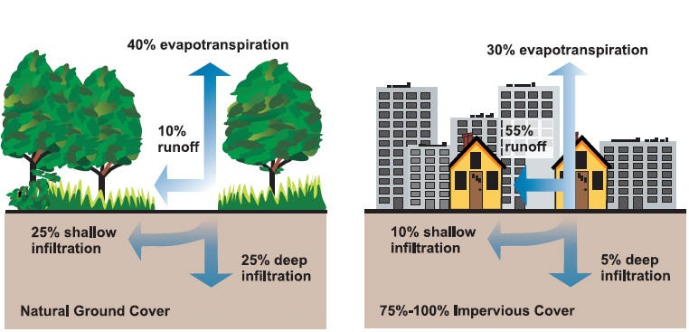 Two infographics from the Democracy Collaborative report on green infrastructure show the difference in storm water management with natural ground cover (illustrated as soil, grass, and trees) and impervious cover (illustrated as dirt, asphalt, and homes and office buildings). The image on the left, illustrating natural ground cover, shows 25% of storm water goes to deep soil infiltration, 25% goes to shallow infiltration, 10% goes to runoff, and 40% goes to evapotranspiration. The image on the right, demonstrating what happens to storm water with 75-100% of ground covered by impervious surfaces, shows 5% deep infiltration, 10% shallow infiltration, 55% runoff, and 30% evapotranspiration.