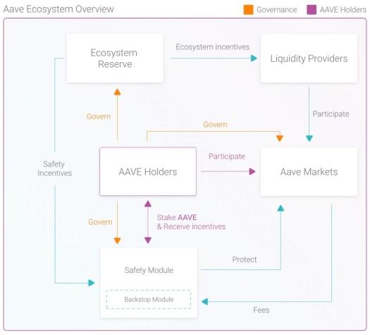 AAVE 新代幣上線,舊用戶你該知道什麼?