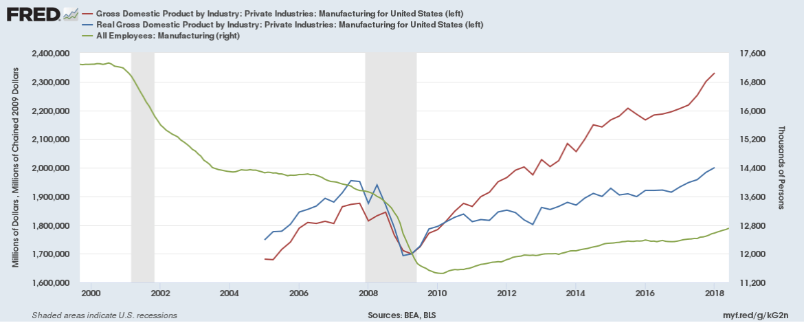 Image result for manufacturing employment per year