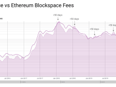 On-Chain Data Shows Ethereum Usage Has Rocketed, Boosting ETH's Bull Case