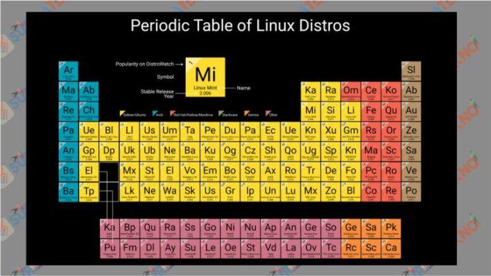 Tabel Periodik Distro Linux