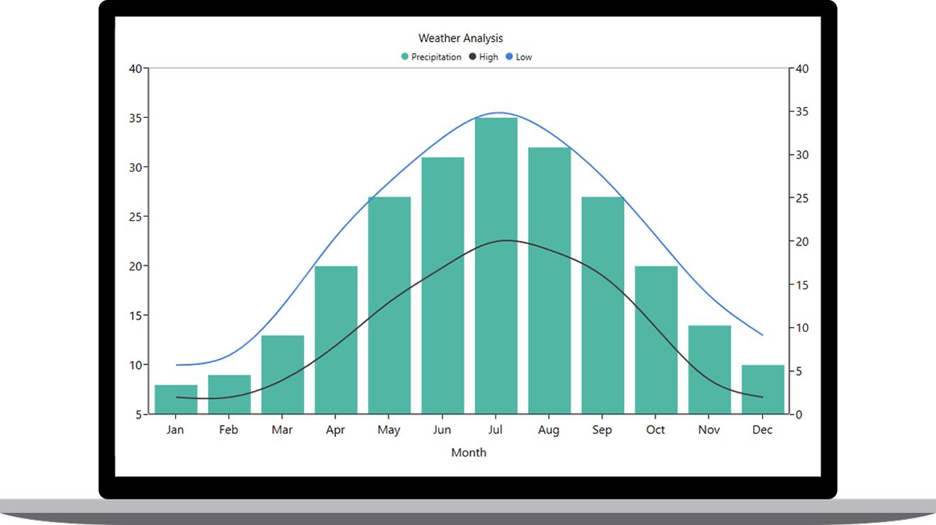 Wpf Chart - Ofertasvuelo