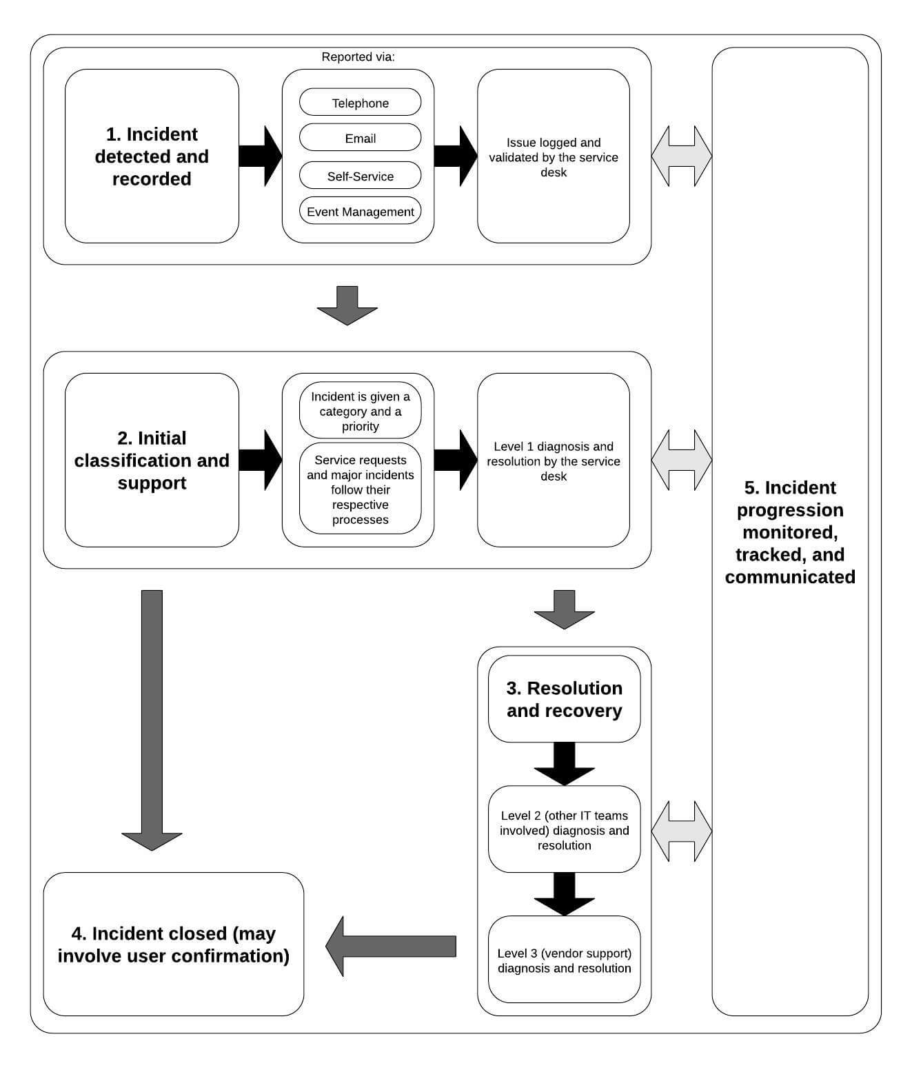 Incident management workflow template · effectively map out workflows for all incident types (major and minor) · assign specific tasks throughout the process to. Itsm Basics Introduction To Incident Management Sysaid