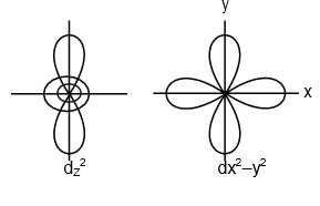 Which of the following pairs of d-orbitals will have electro