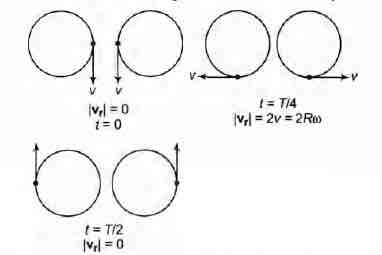 Two identical discs of same radius R are rotating about thei