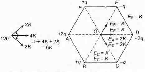 Six point charges are kept at the vertices of a regular hexa