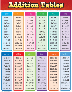 Tcr addition tables chart image also teacher created resources rh teachercreated