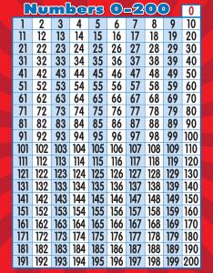 also numbers chart tcr teacher created resources rh teachercreated