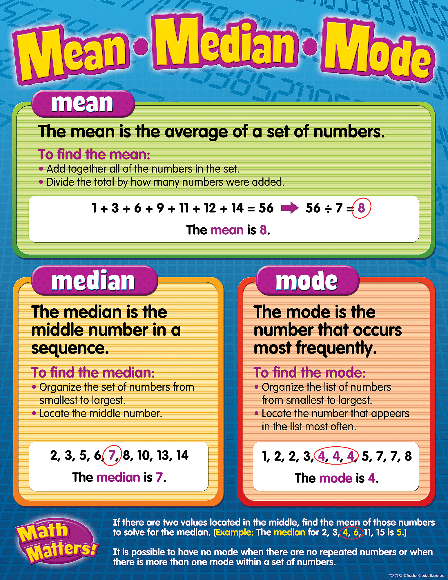Mean Median Mode Chart
