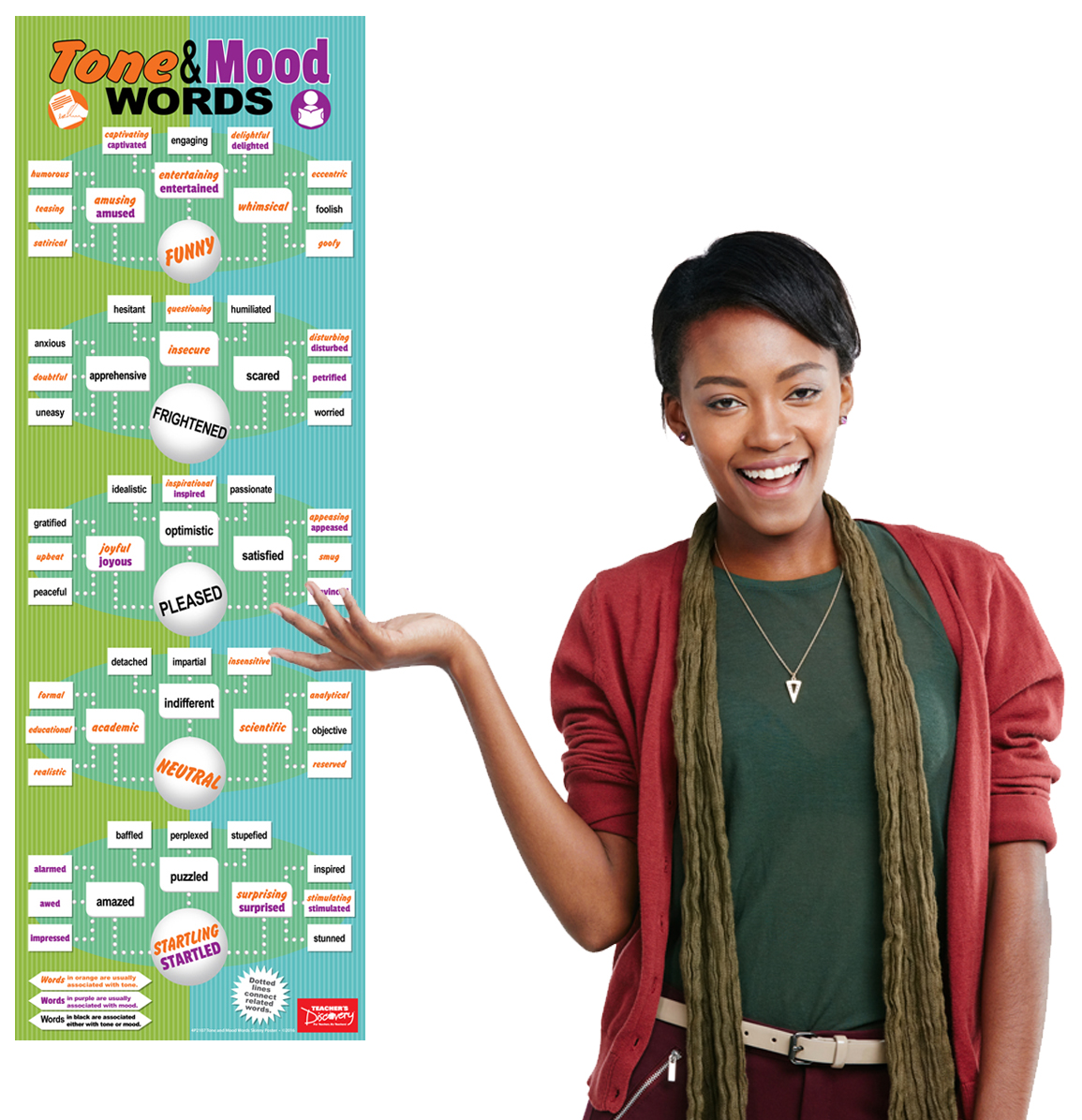 Tone And Mood Words Skinny Poster Classroom Decor