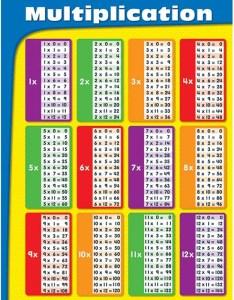 Multiplication tables laminated chartlet also mathematics charts online rh teachersupplysource