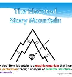 story mountain diagram [ 1366 x 768 Pixel ]