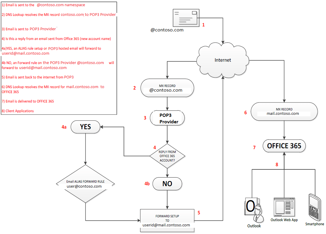 exchange mail flow diagram hot water heater wiring office 365 migration considerations part 2