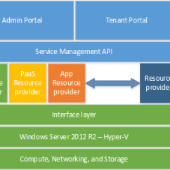 Microsoft Infrastructure Diagram Mitsubishi Mirage Stereo Wiring Windows Azure Pack Architecture