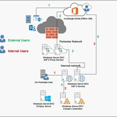 Mail Flow In Exchange 2010 Diagram Dual Battery Wiring Configuring An 2013 Hybrid Deployment And Migrating To Office 365 (exchange Online ...