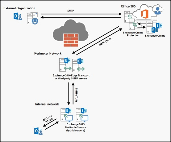 Configuring an Exchange 2013 Hybrid Deployment and