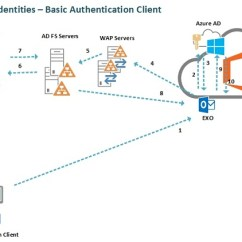 Mail Flow In Exchange 2010 Diagram Vw Polo 6n2 Radio Wiring Online Identity Models & Authentication Demystified (part 3)
