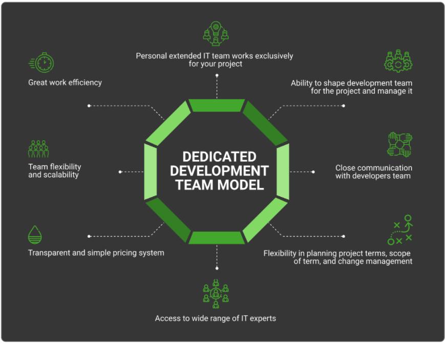 dedicated development team model