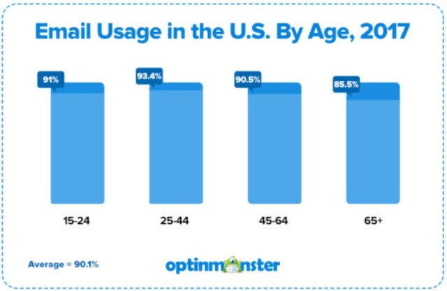 email usage by age