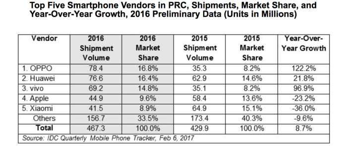China smartphone market 2016