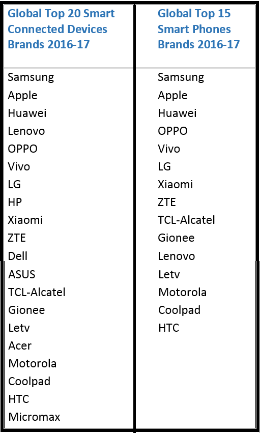 Global Top 20 Smart Connected Devices Brands & Top 15