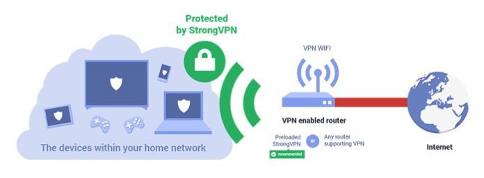Install Kodi on Smart TV - VPN