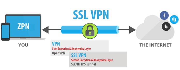 Ultimate Kodi Guide - 7 VPN