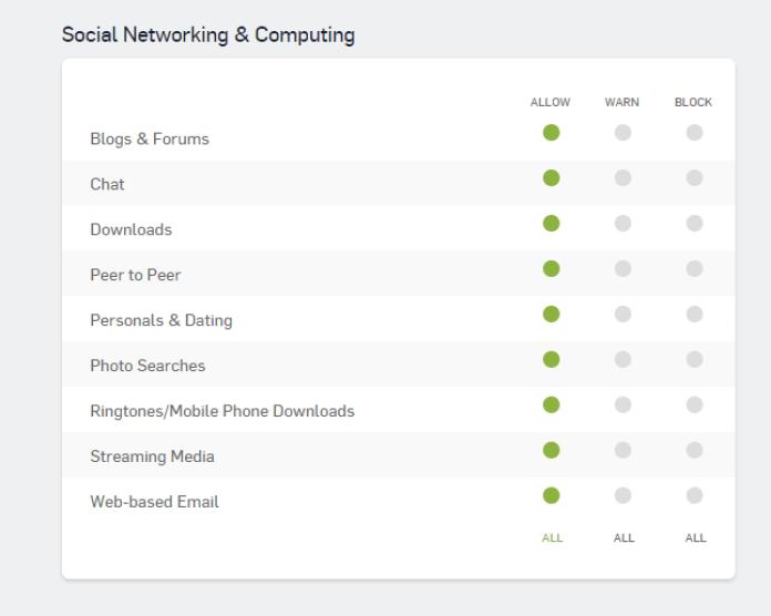 Sophos Web Filtering Categories