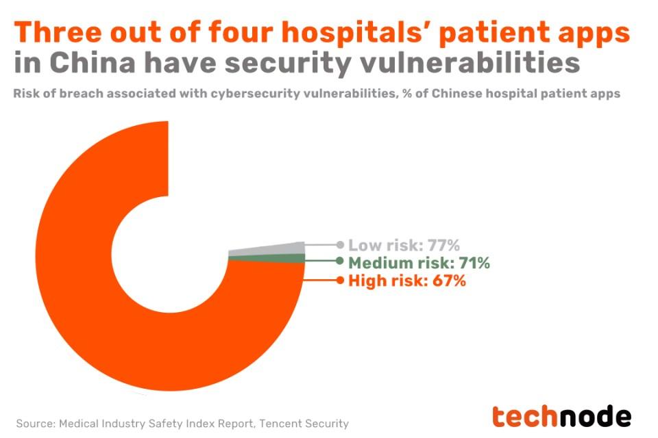 infosec cybersecurity apps hospitals healthcare healthtech