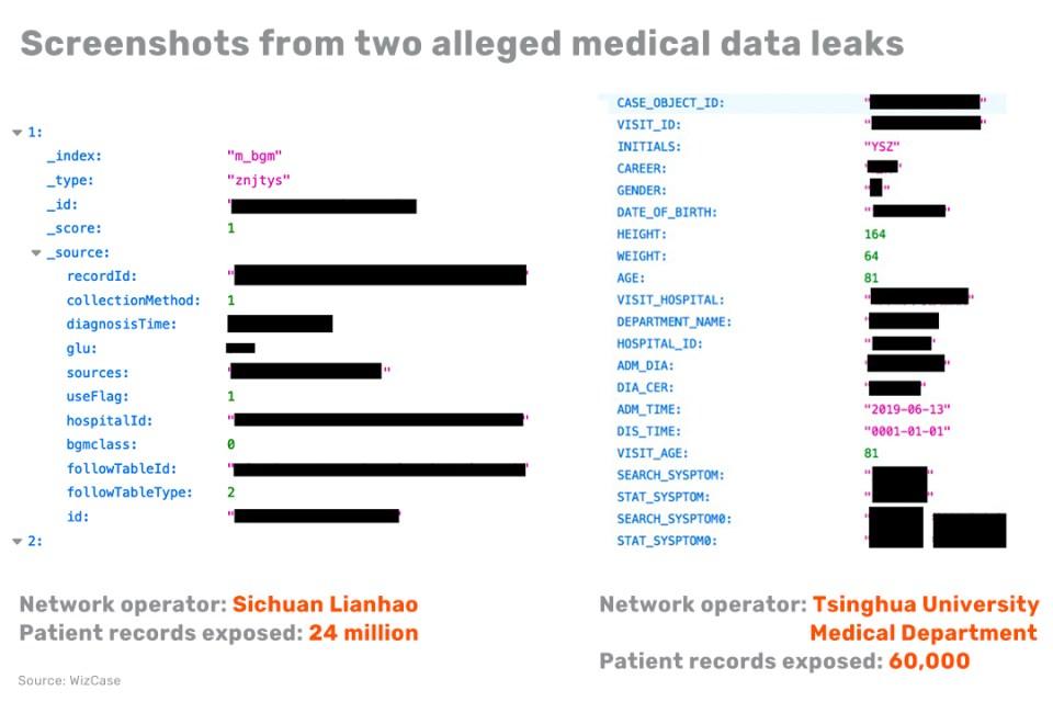infosec cybersecurity apps hospitals healthcare healthtech Tsinghua Sichuan