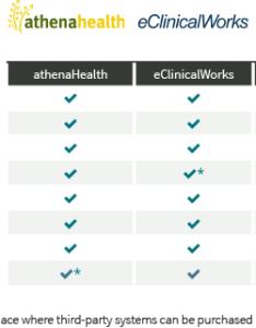Patient portal vendors comparison also best software technologyadvice rh