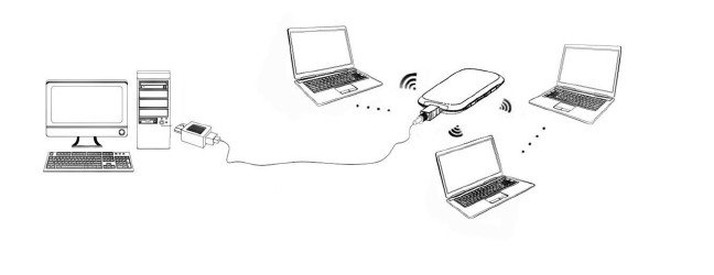 Various modes of using a mobile hotspot device - Wireless network or a wired modem or both is what you get with a mobile portable hotspot 3G device