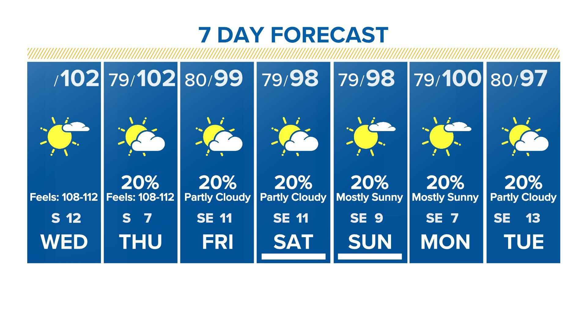 10 Day Forecast On Khou In Houston