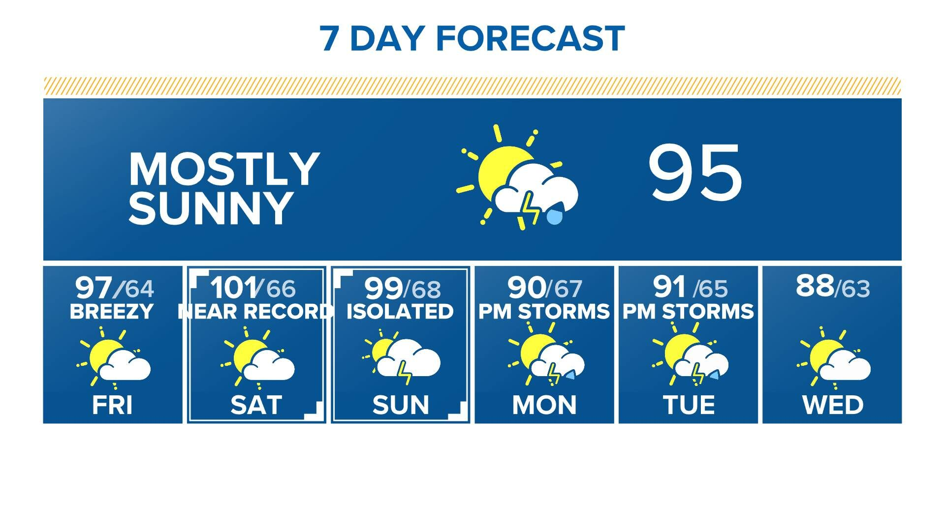 10 Day Forecast On 9news In Denver