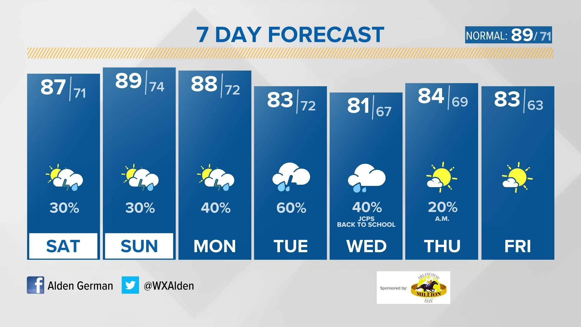 10 Day Forecast On Whas11 In Louisville