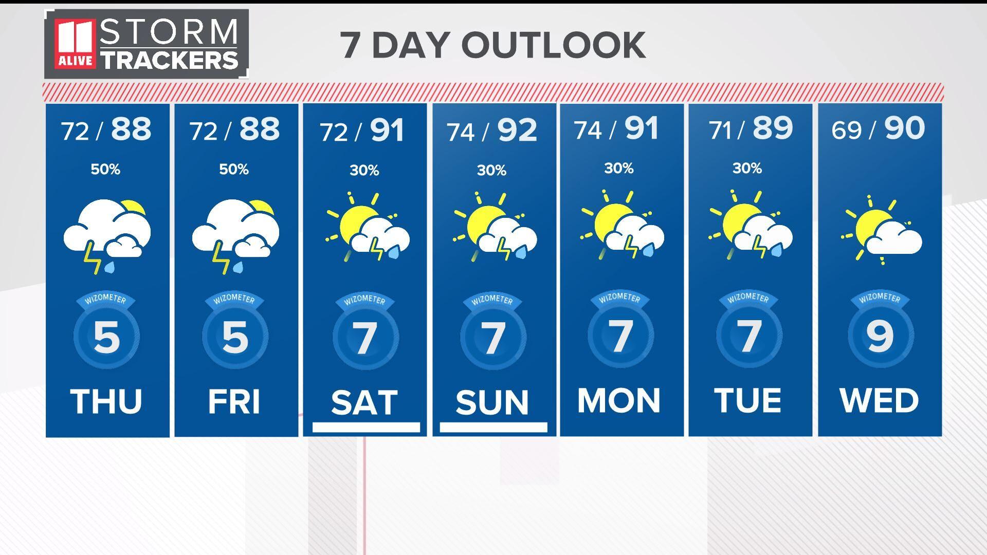 10 Day Forecast On Wxia In Atlanta