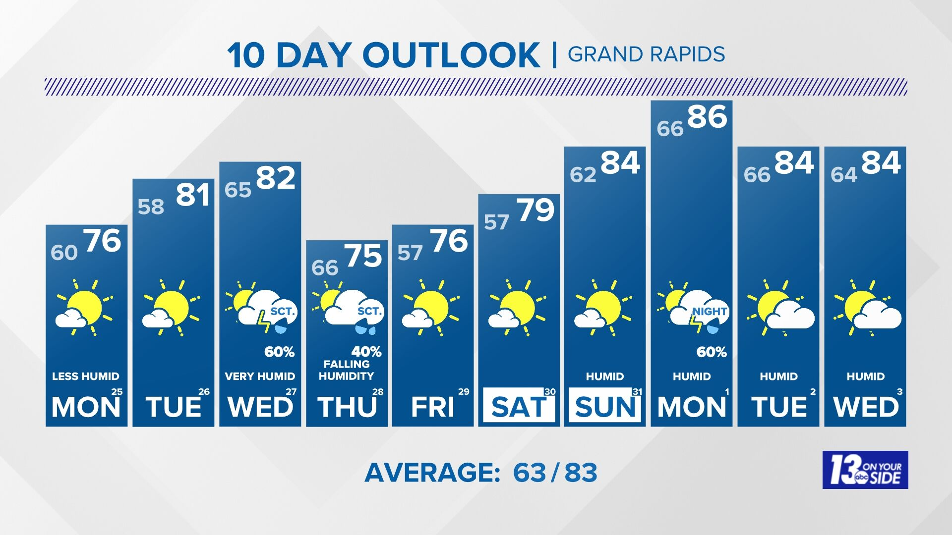 10 Day Forecast On Wzzm In Grand Rapids