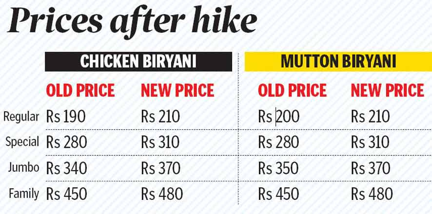 Prices of Hyderabad's signature dish go up