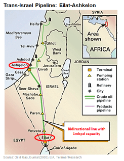 Israel's alternative to Egypt's Suez Canal for Saudi and GCC oil transit |  Tellimer