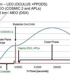 stp 2 flight profile orbits [ 1306 x 652 Pixel ]