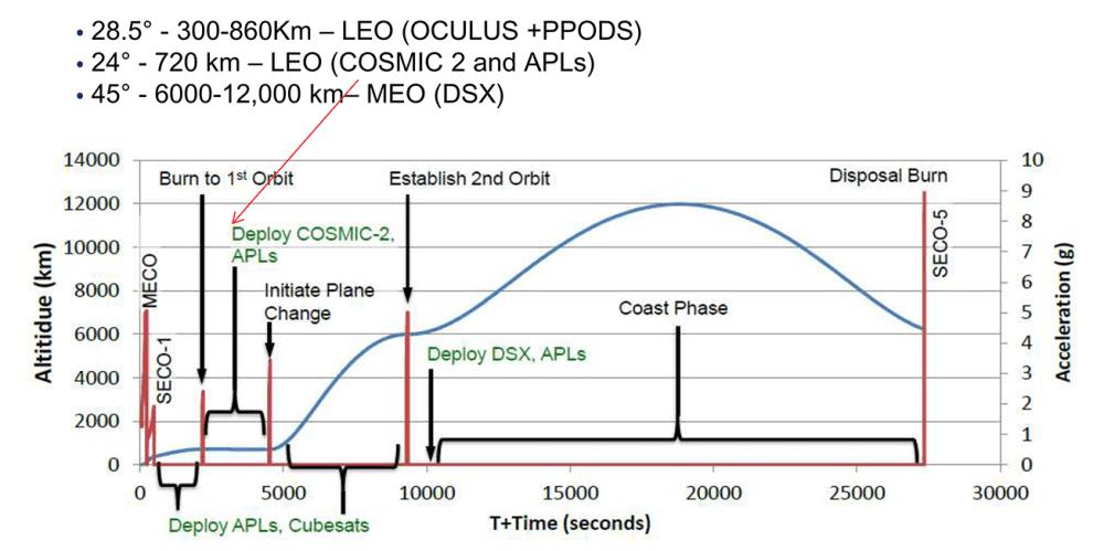 medium resolution of stp 2 flight profile orbits