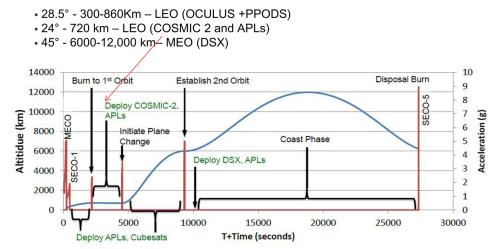 small resolution of stp 2 flight profile orbits