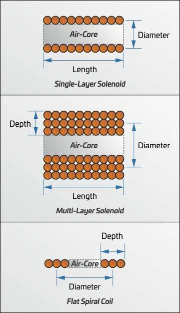 Magnet Coil Calculator Zerofasr
