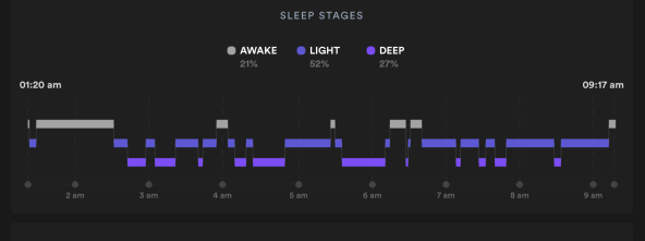 Zoom on Biostrap SLEEP STAGES