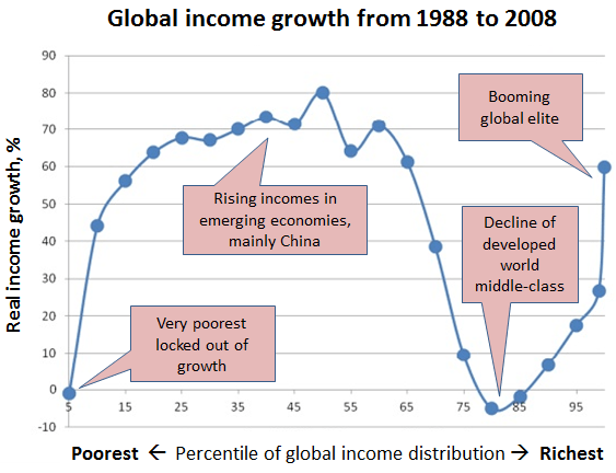 Source: Milanovic, B., Lead Economist, World Bank Research Department, Global income inequality by the numbers.